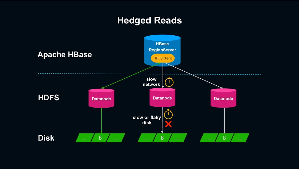 HBase RegionServer Hedged Reads slow network Ap...