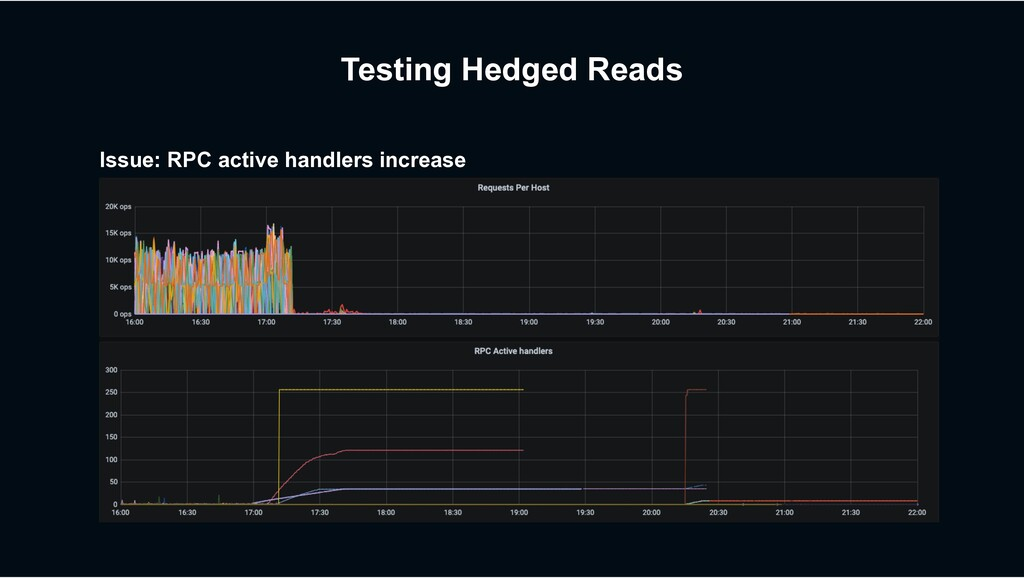 Testing Hedged Reads Issue: RPC active handlers...