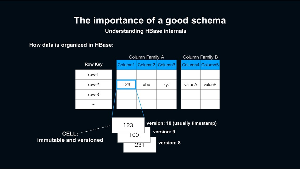 The importance of a good schema How data is org...