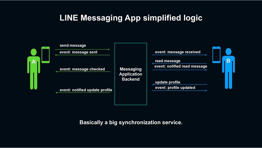 LINE Messaging App simplified logic send messag...