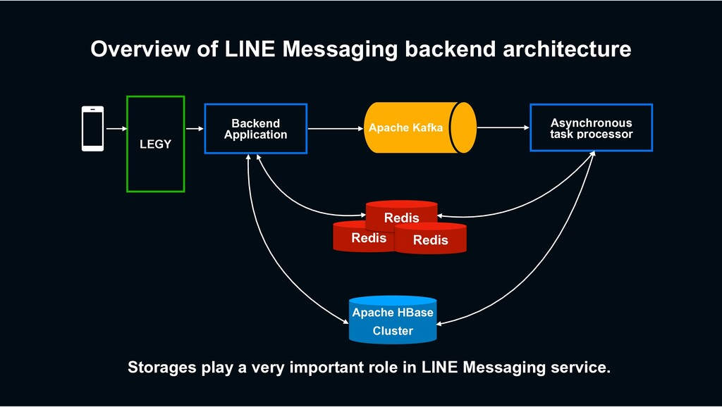 Overview of LINE Messaging backend architecture...
