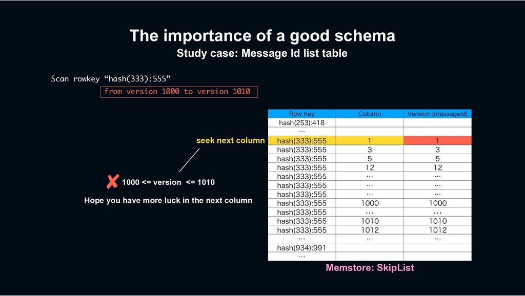 The importance of a good schema Study case: Mes...