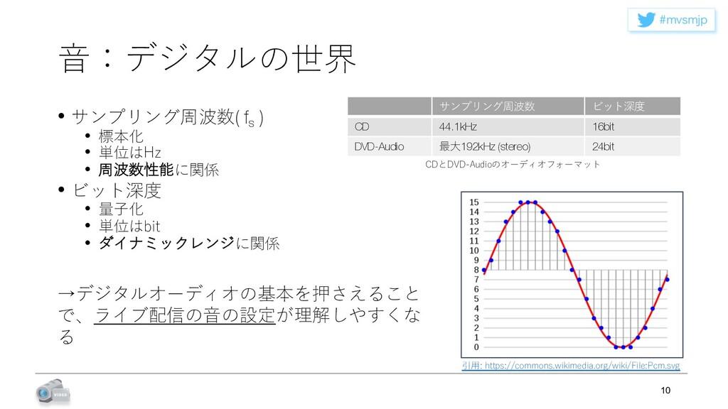 NWTNKQ ⾳:デジタルの世界 • サンプリング周波数( fs ) • 標本化 • 単位は...