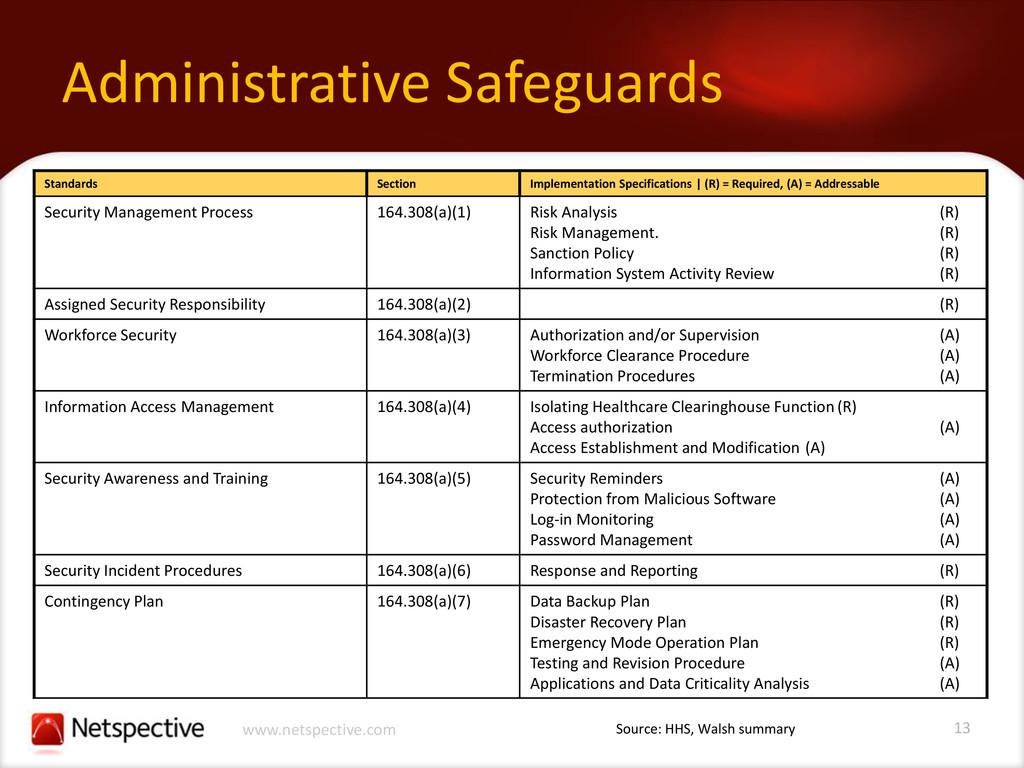 13 www.netspective.com Administrative Safeguard...