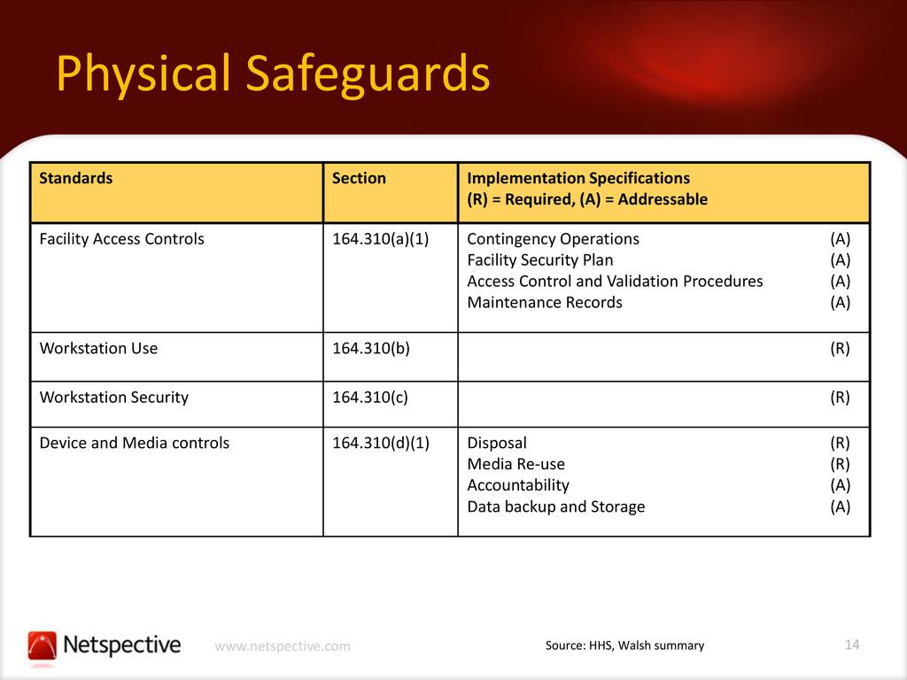 14 www.netspective.com Physical Safeguards Stan...