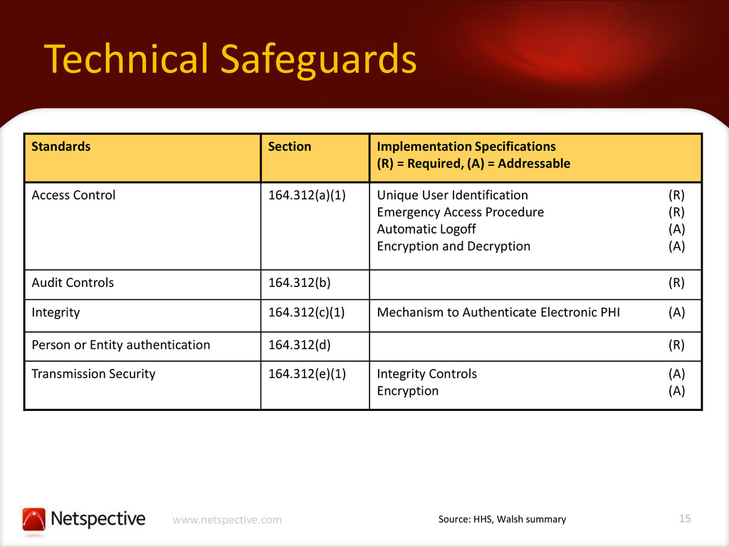 15 www.netspective.com Technical Safeguards Sta...