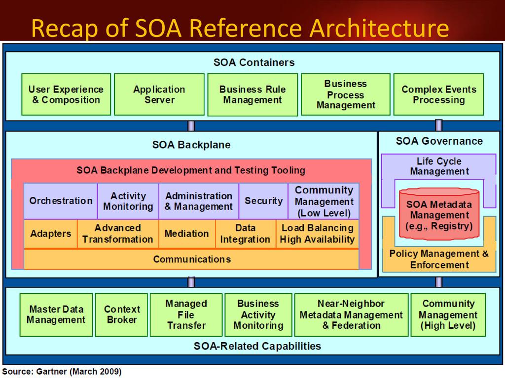 20 www.netspective.com Recap of SOA Reference A...