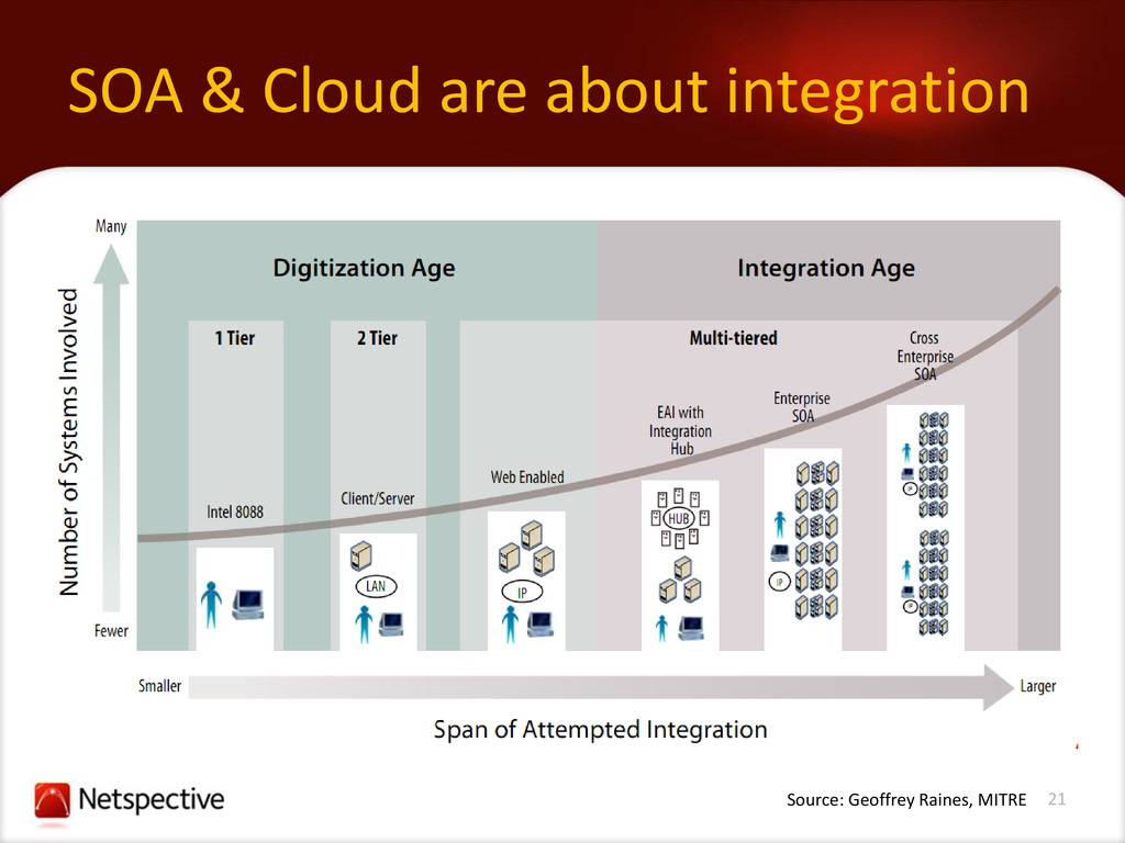 21 SOA & Cloud are about integration Source: Ge...