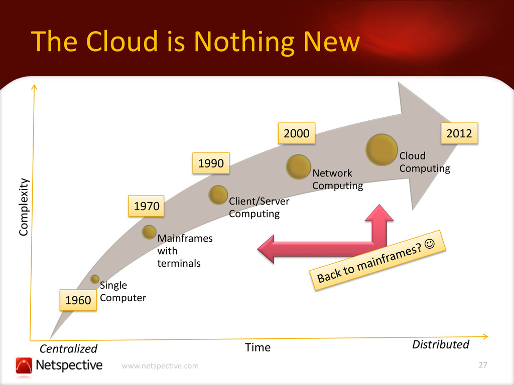 27 www.netspective.com The Cloud is Nothing New...