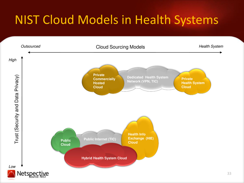 33 NIST Cloud Models in Health Systems Public I...