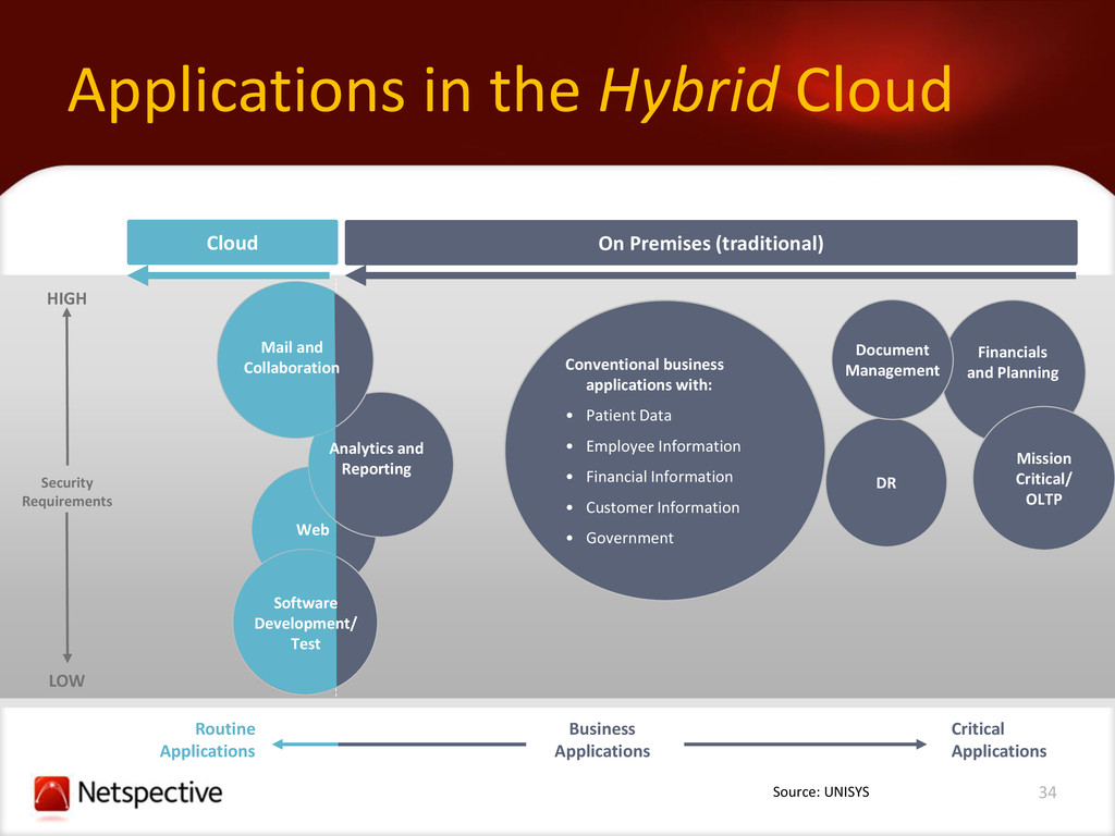 34 Applications in the Hybrid Cloud Cloud Routi...