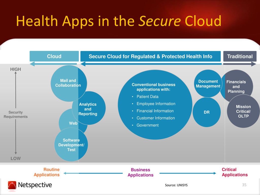 35 Health Apps in the Secure Cloud Cloud Routin...