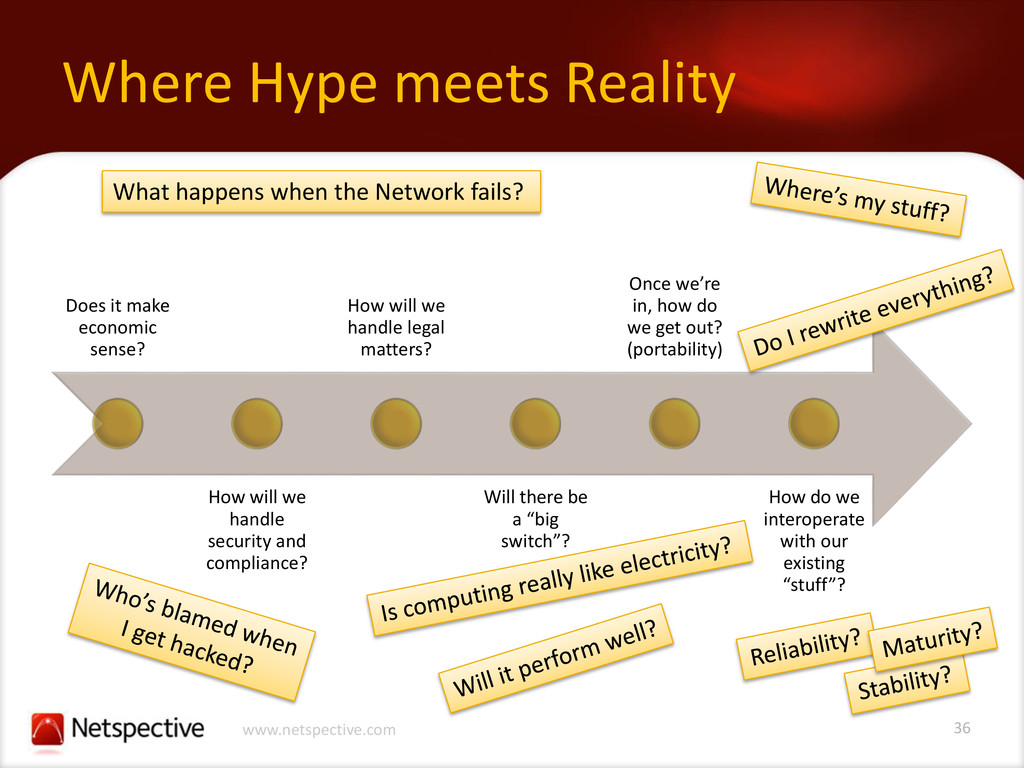 36 www.netspective.com Where Hype meets Reality...