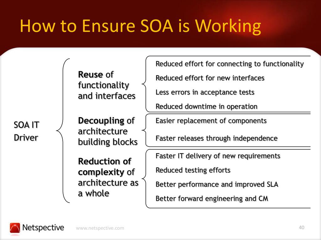40 www.netspective.com How to Ensure SOA is Wor...