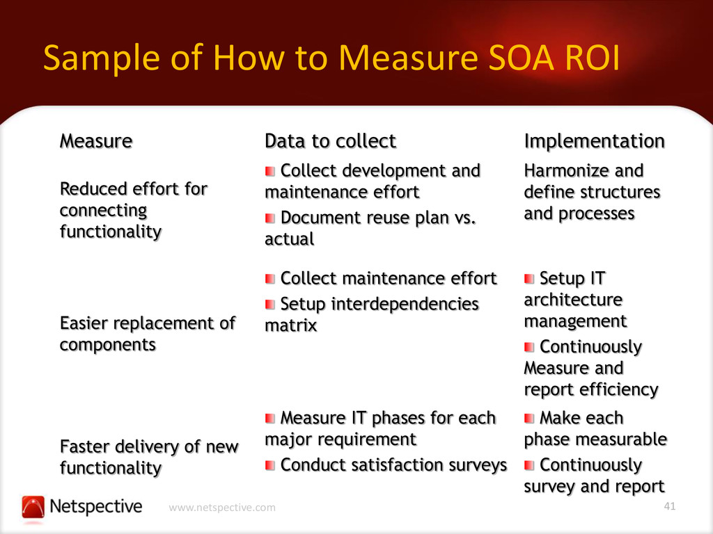 41 www.netspective.com Sample of How to Measure...