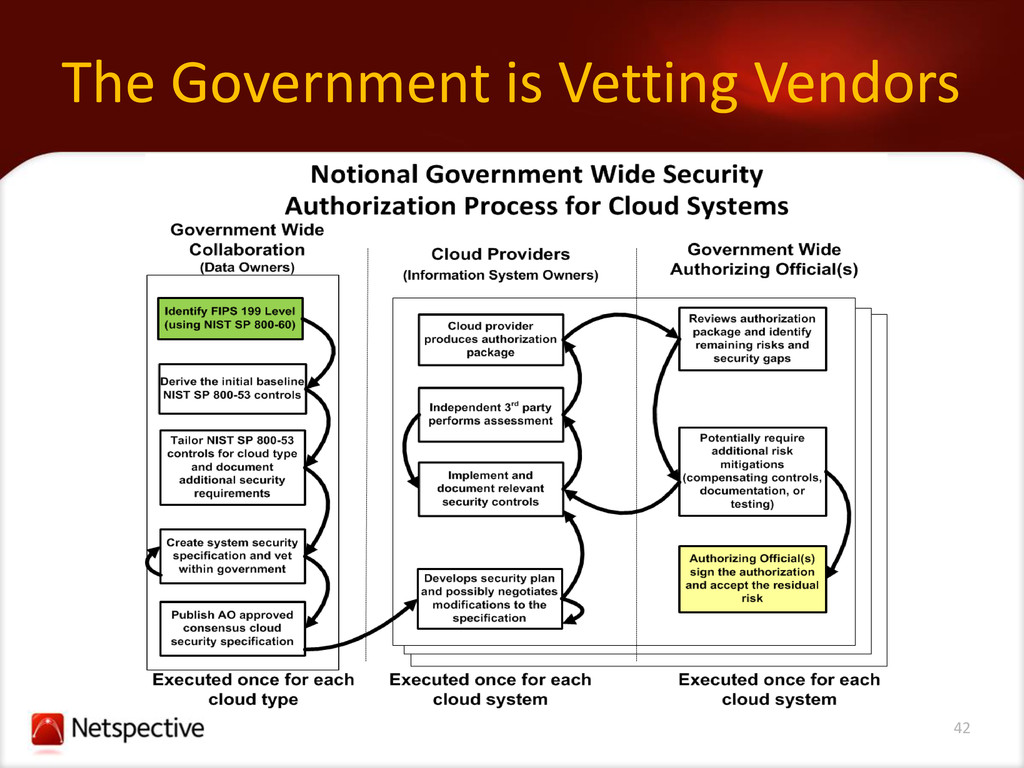 42 The Government is Vetting Vendors