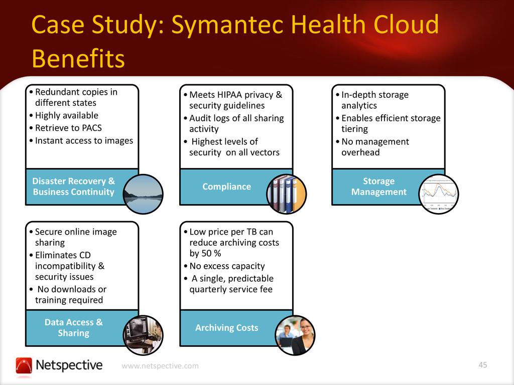 45 www.netspective.com Case Study: Symantec Hea...