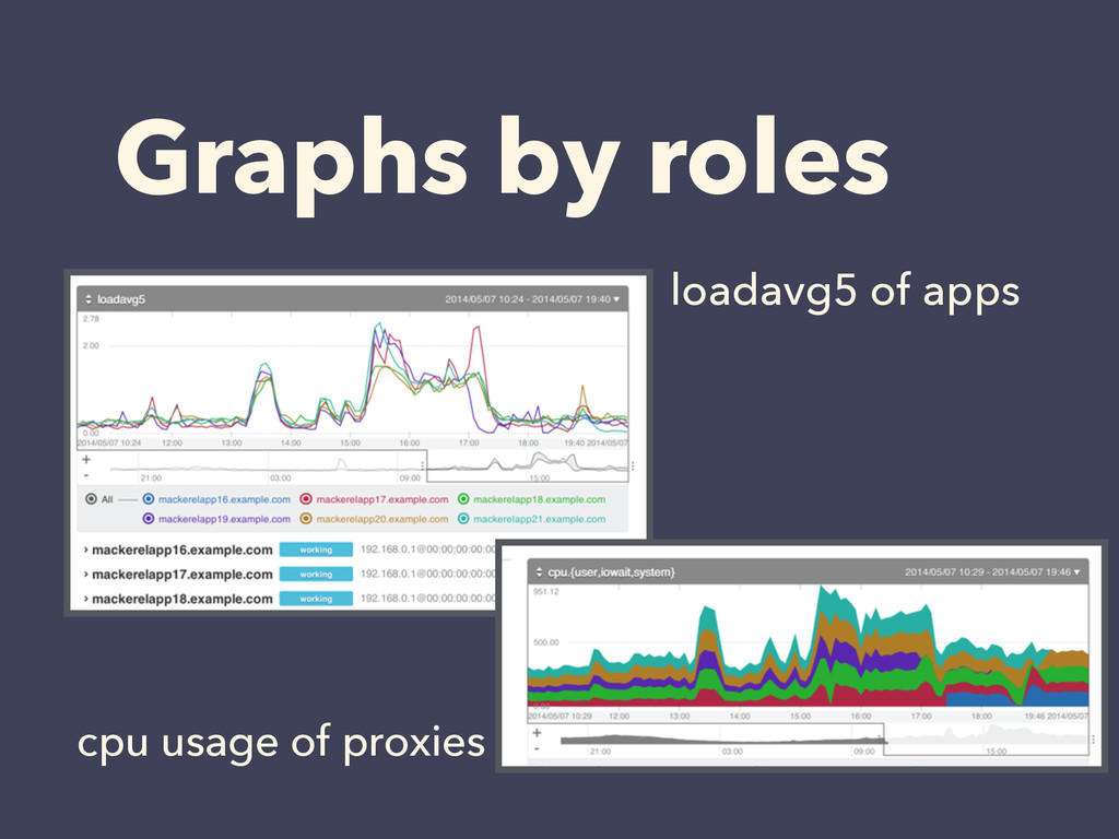 Graphs by roles cpu usage of proxies loadavg5 o...