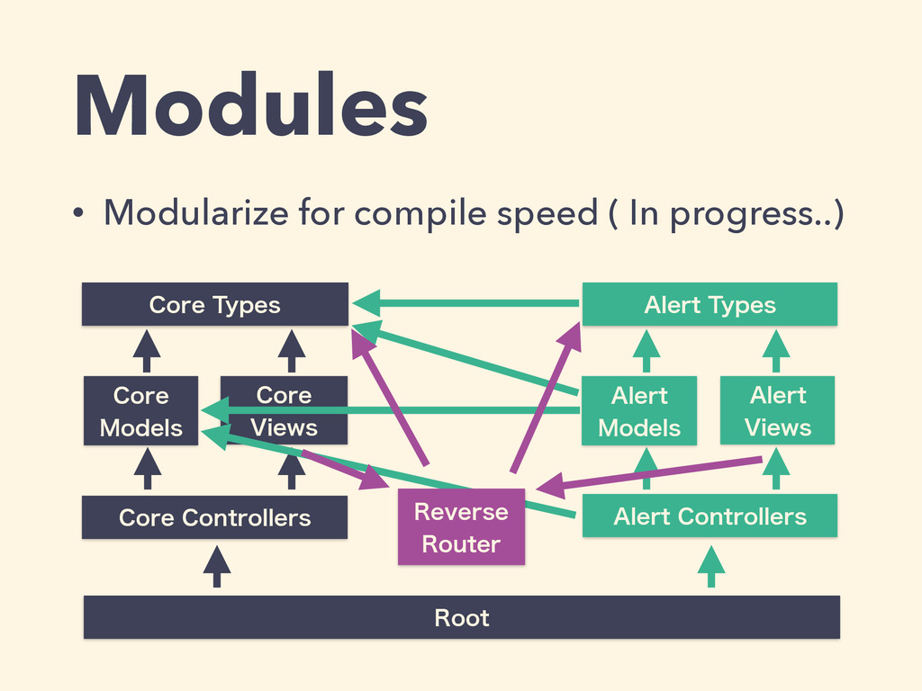 Modules • Modularize for compile speed ( In pro...