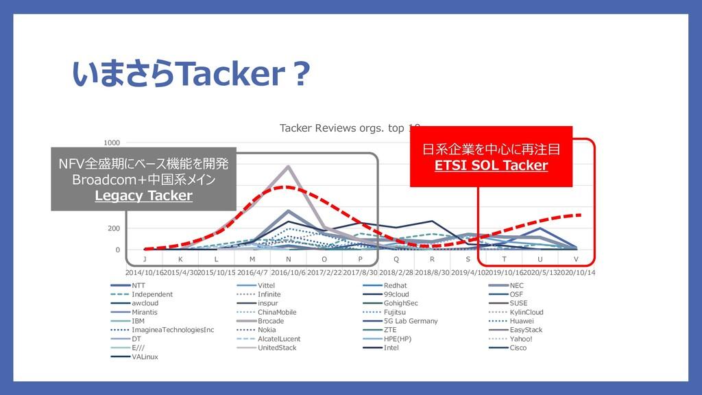 いまさらTacker? 0 200 400 600 800 1000 J K L M N O ...