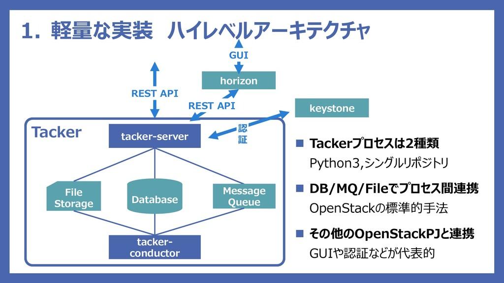 Tacker 1. 軽量な実装 ハイレベルアーキテクチャ tacker-server tack...