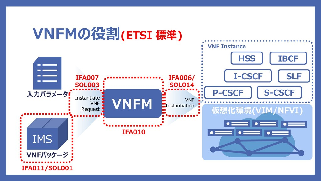 Instantiate VNF Request VNFMの役割(ETSI 標準) IMS VN...