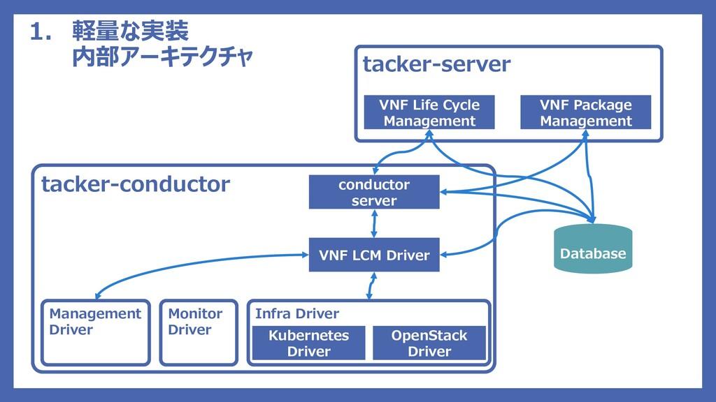 1. 軽量な実装 内部アーキテクチャ tacker-server VNF Package Ma...