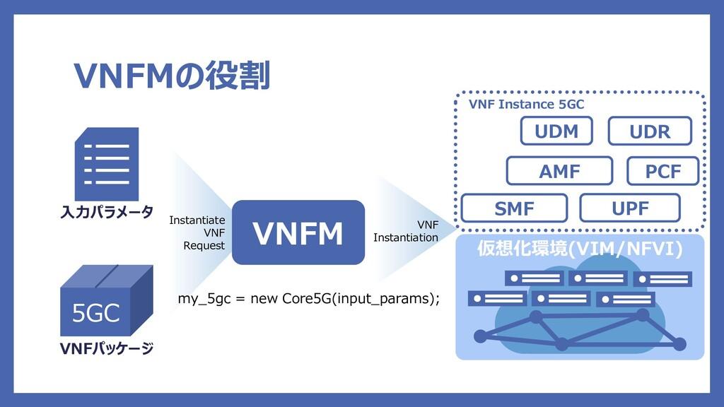 Instantiate VNF Request VNFMの役割 5GC VNFパッケージ 入力...
