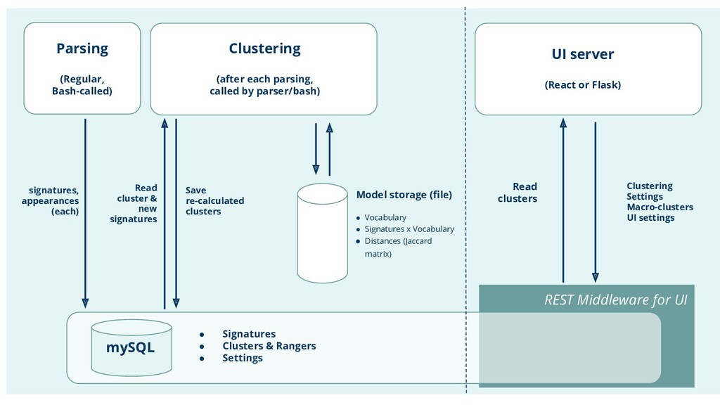 REST Middleware for UI Clustering (after each p...