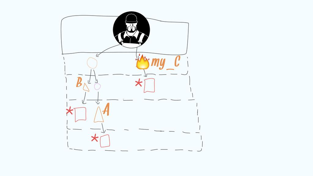 myAC B A   4