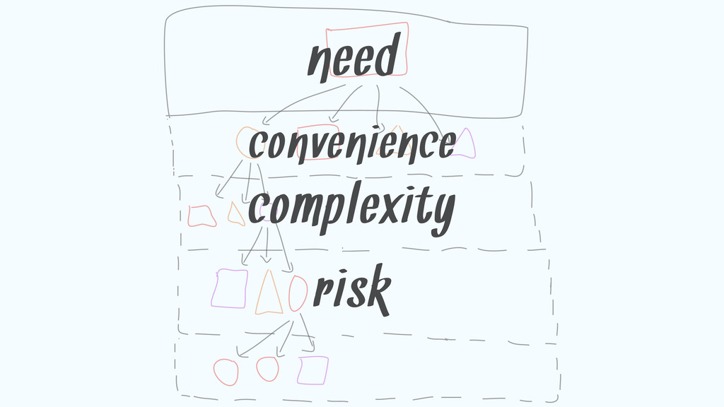 convenience need complexity risk
