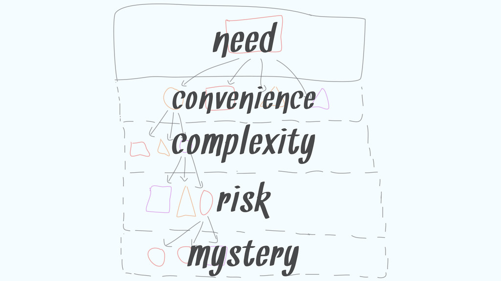 convenience need complexity risk mystery