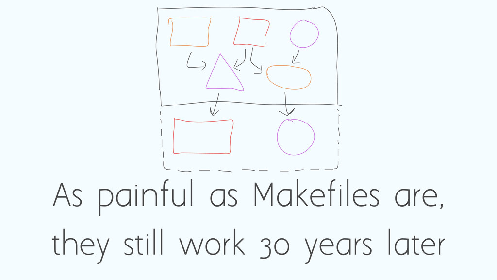 As painful as Makefiles are, they still work 30...