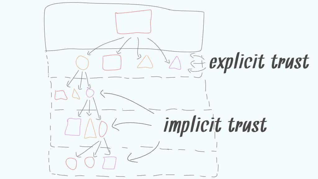 explicit trust implicit trust