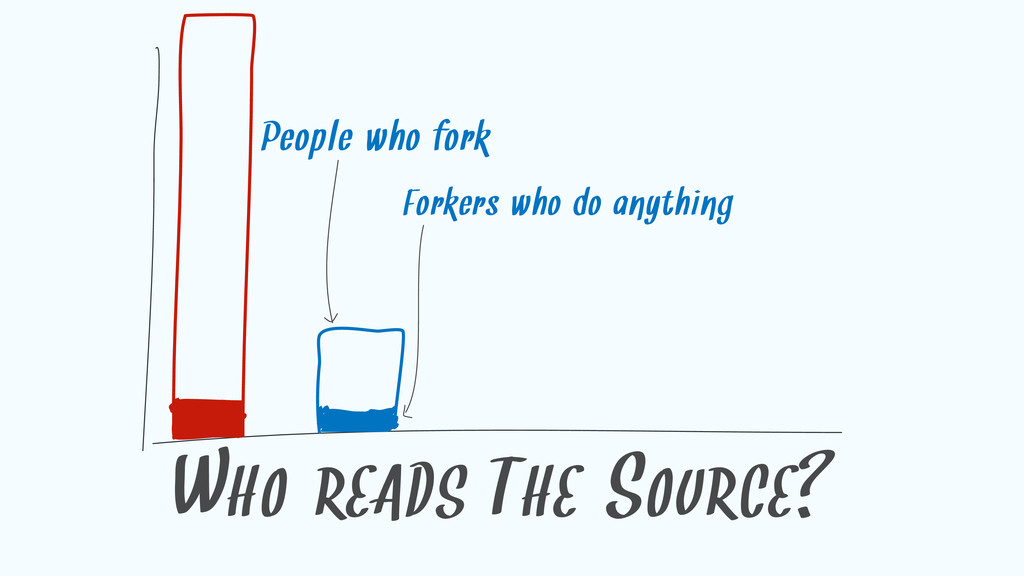 WHO READS THE SOURCE? People who fork Forkers w...