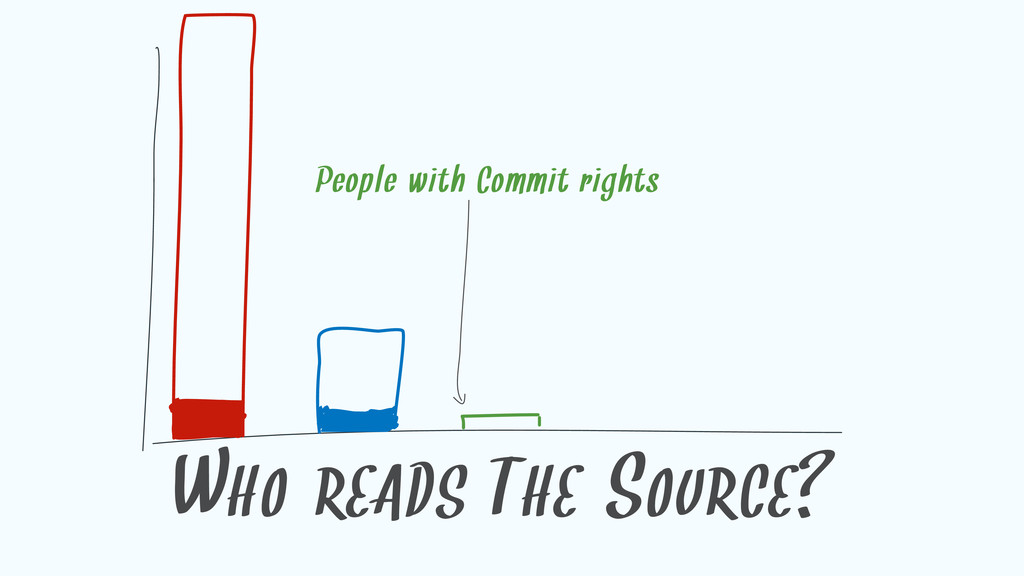 WHO READS THE SOURCE? People with Commit rights