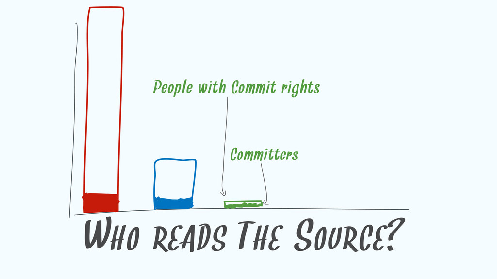 WHO READS THE SOURCE? People with Commit rights...