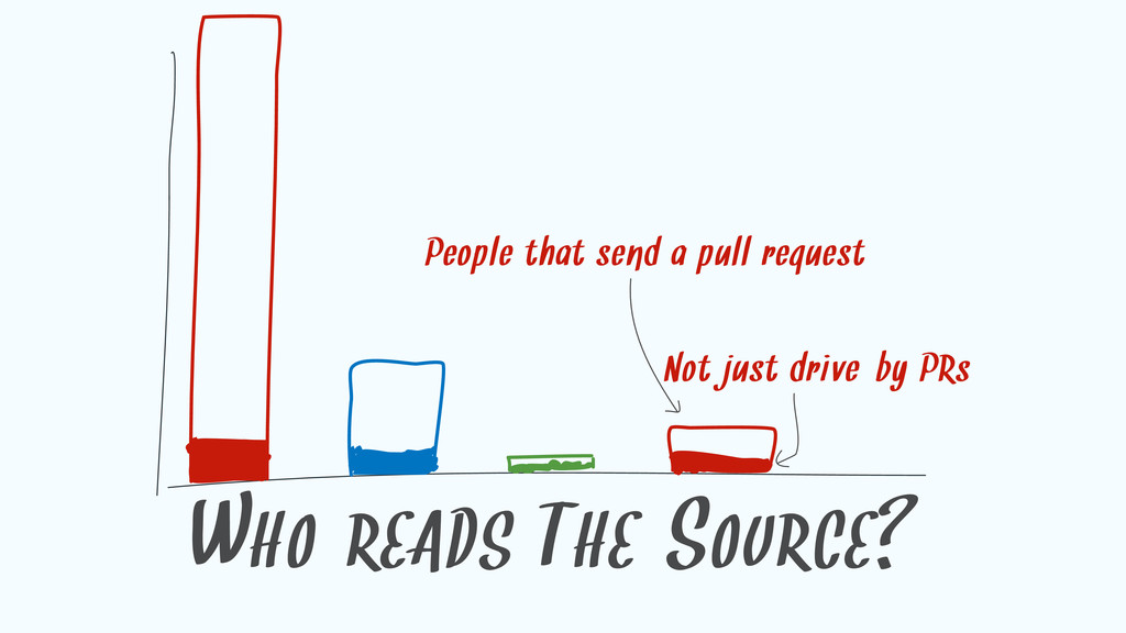 WHO READS THE SOURCE? People that send a pull r...