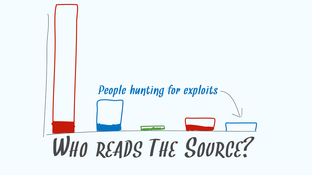 WHO READS THE SOURCE? People hunting for exploi...
