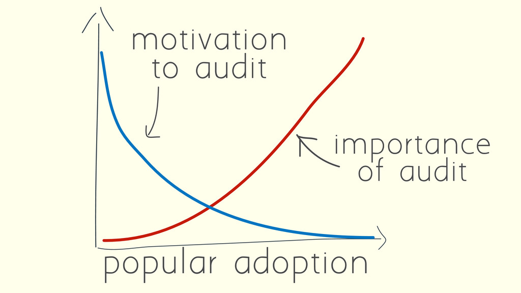popular adoption importance of audit motivation...