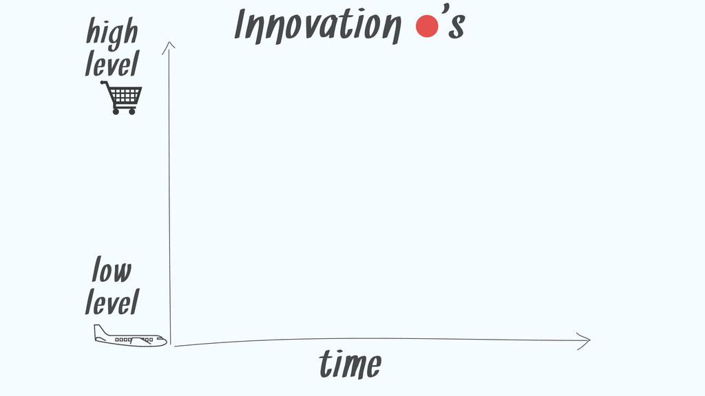 time high level low level Innovation ' s