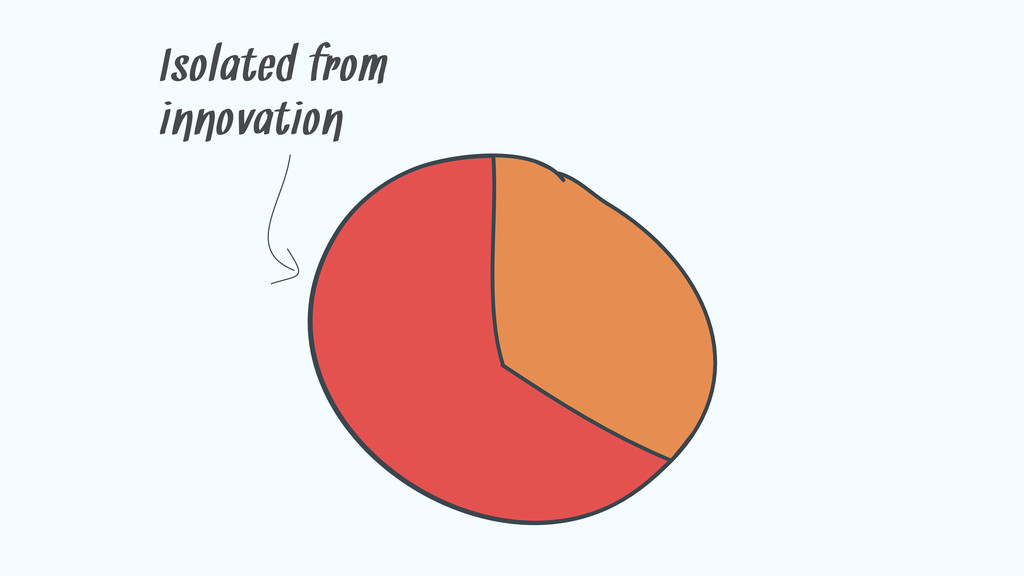 Isolated from innovation