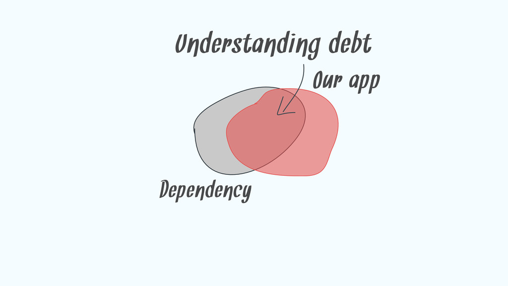 Dependency Our app Understanding debt