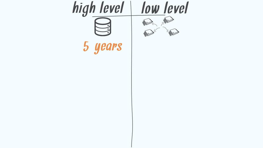 high level low level 5-years