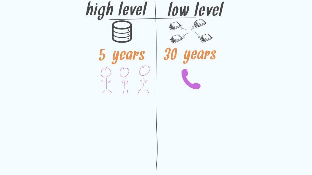 high level low level 5-years 30-years
