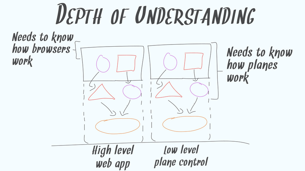 DEPTH OF UNDERSTANDING High level web app Low l...