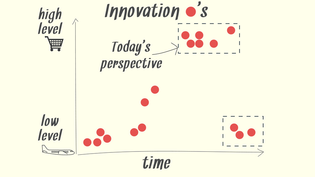 time Today' s perspective Innovation ' s high l...