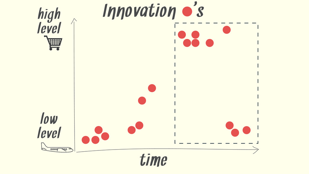 time Innovation ' s high level low level