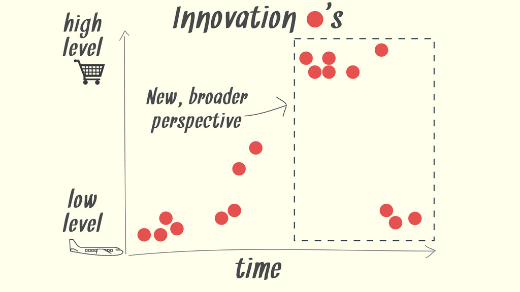 time Innovation ' s New, broader perspective hi...