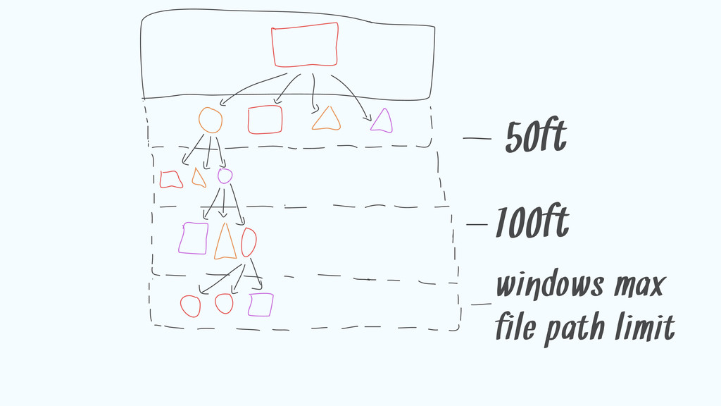 50ft 100ft windows max file path limit